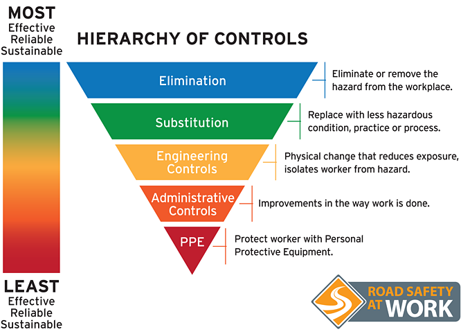 RSAW-Hierarchy-of-Controls-LS-Aug-10-16